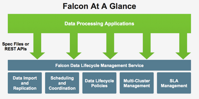 Introducing Falcon: Data Lifecycle Management for App Developers - DATAVERSITY