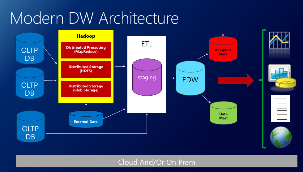 Modern Data Warehouse Architecture Components