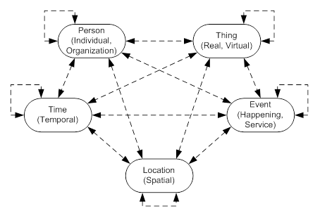 ubiquitous data model 2