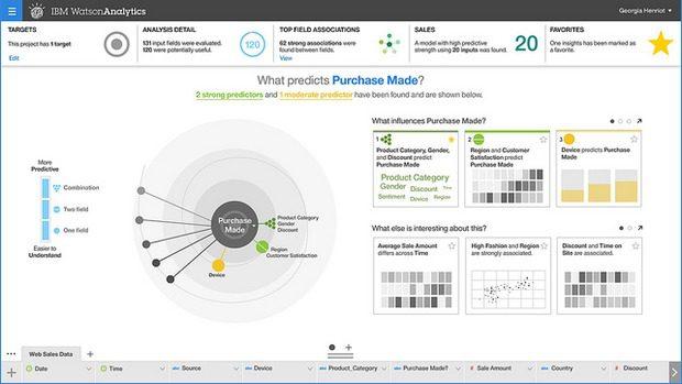 watson-analytics-predictive-620x349