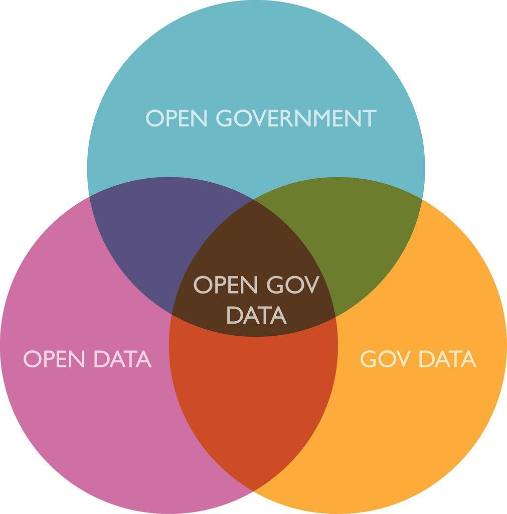 open government data - simple venn diagram