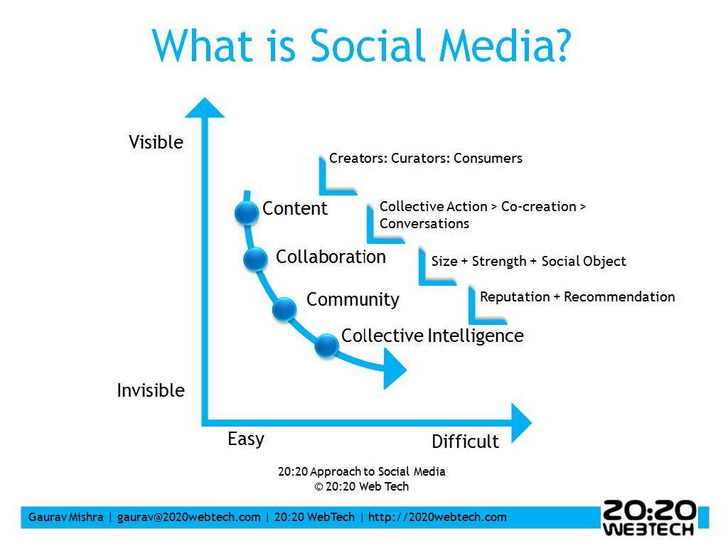 2020 Social Media Approach