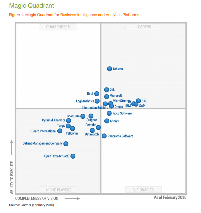 Top Insights From Gartner S 2015 Magic Quadrant For