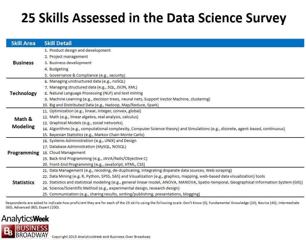 datascienceblog25datascienceskills-1024x806.png