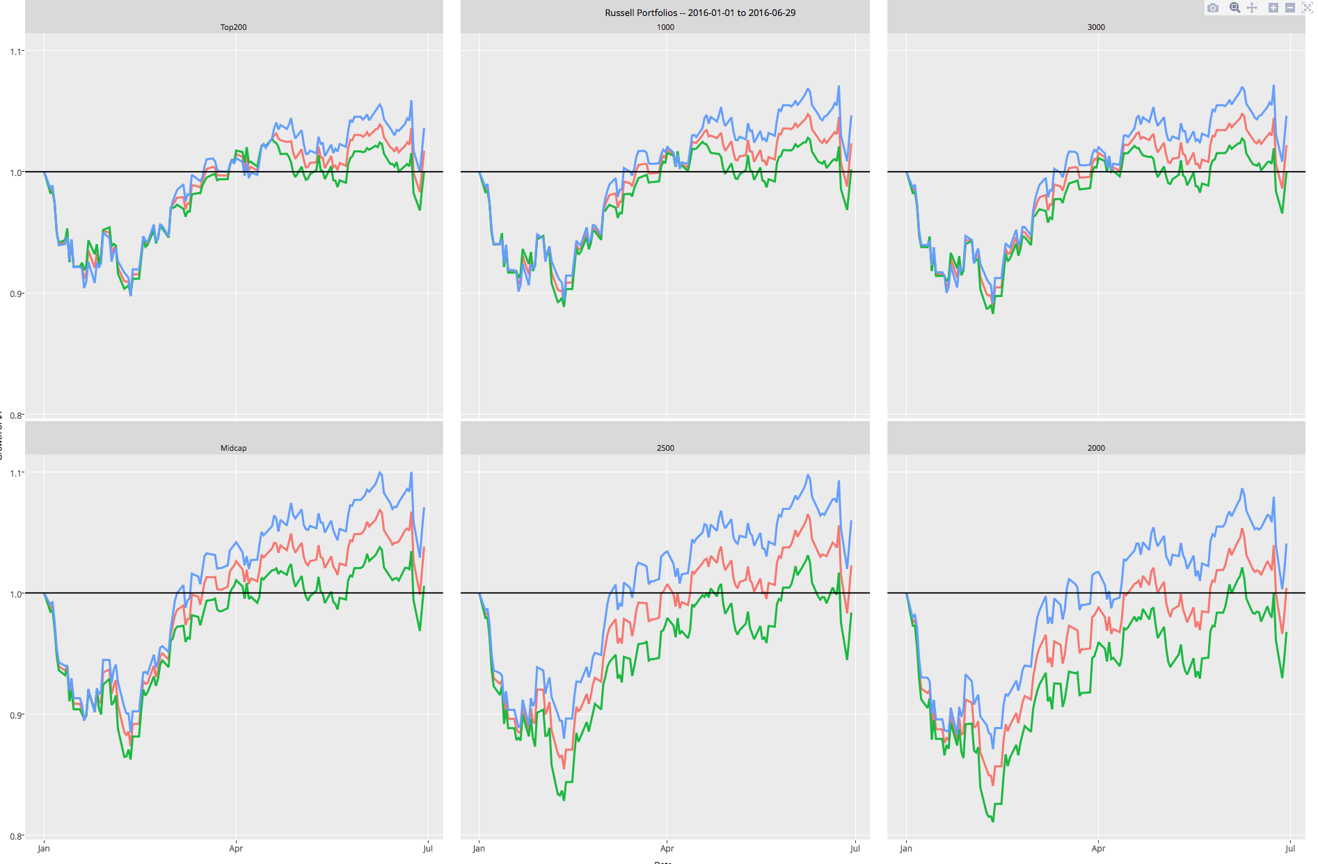 My Stock Market Index Dashboard with R, Plotly, and the