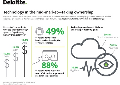 Technology in the mid-market -- Taking ownership (PRNewsFoto/Deloitte)