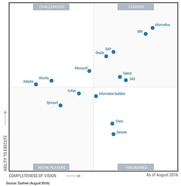 Informatica Positioned As A Leader In Magic Quadrant For
