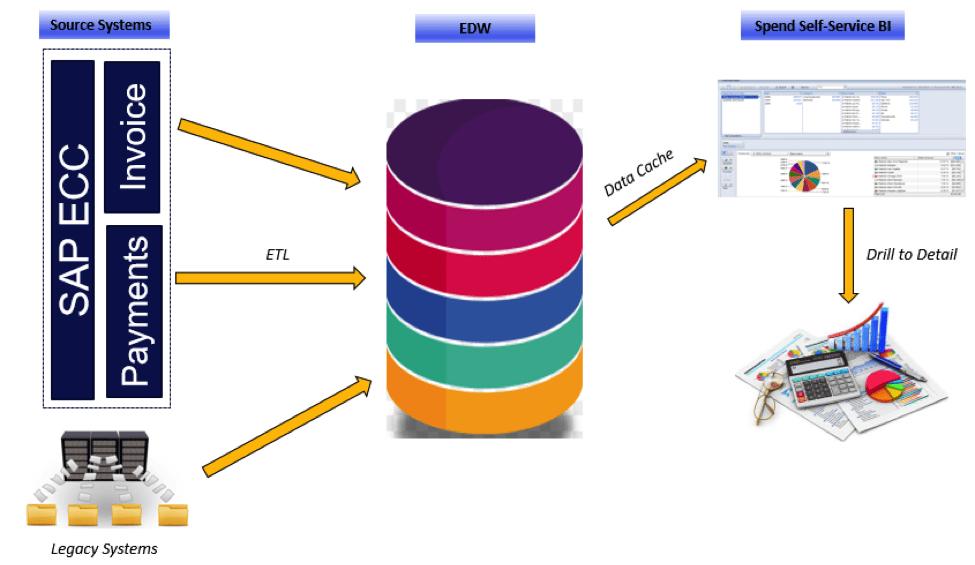 Data warehouse case study retail