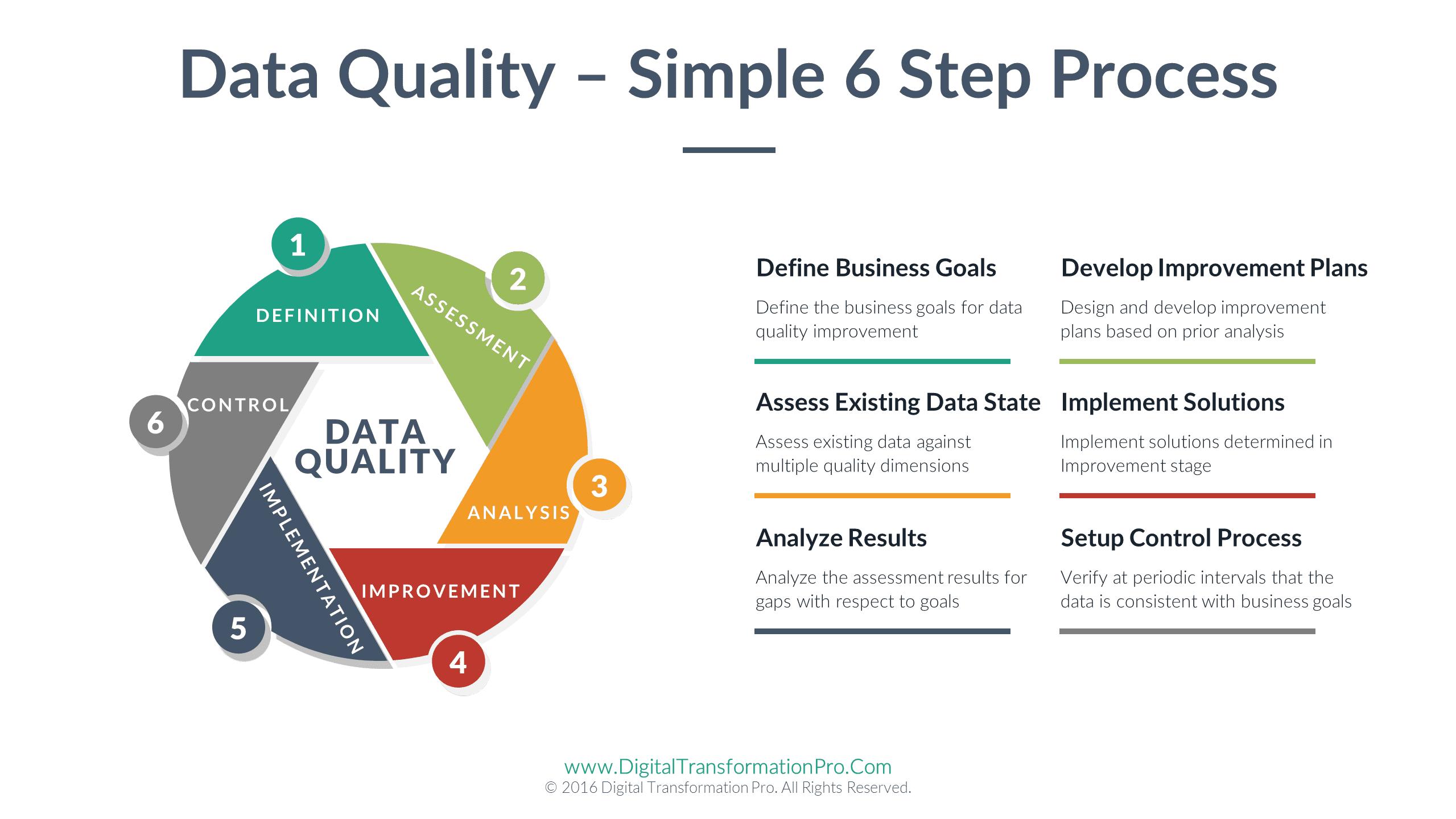 Data Quality 6 Step Dataversity