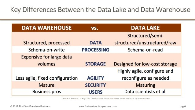 Data Warehouse vs  Data Lake Technology: Different Approaches to