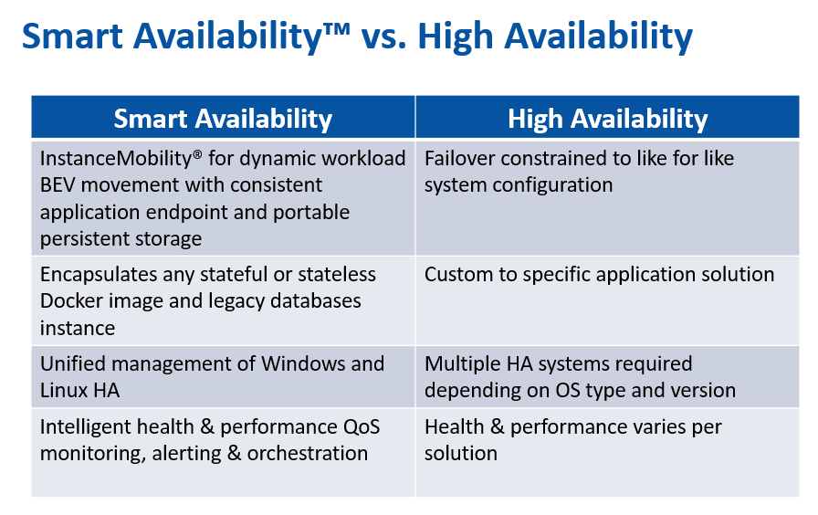 Smart Availability Enhances Enterprise Architecture Success