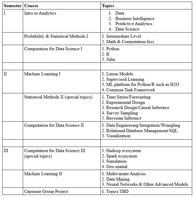 M S  in Data Science Curriculum - DATAVERSITY