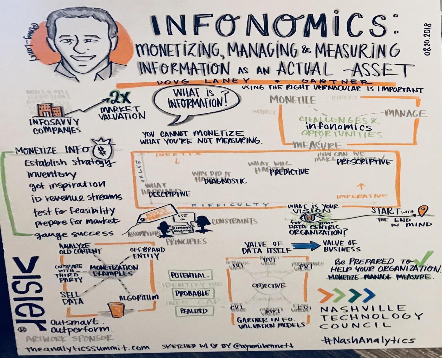 Monetizing Information? Show Me Your Data Model - DATAVERSITY