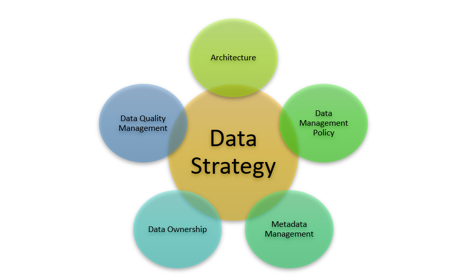 Data Governance for Leaders: Turn Data Strategy into Actions ...