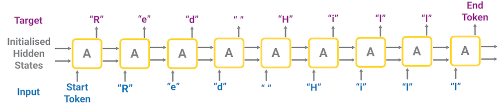 Neural Machine Translation with Sequence to Sequence RNN