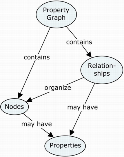 The Atoms And Molecules Of Data Models