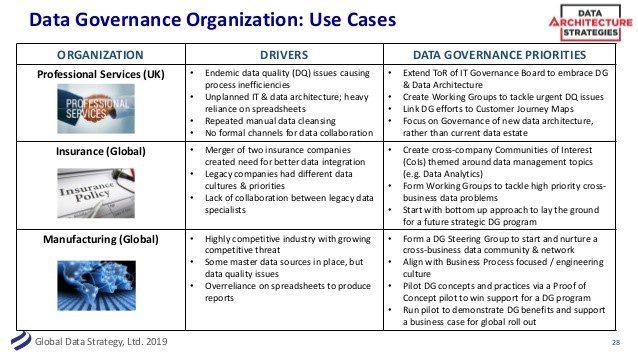Developing a Functional Data Governance Framework - DATAVERSITY