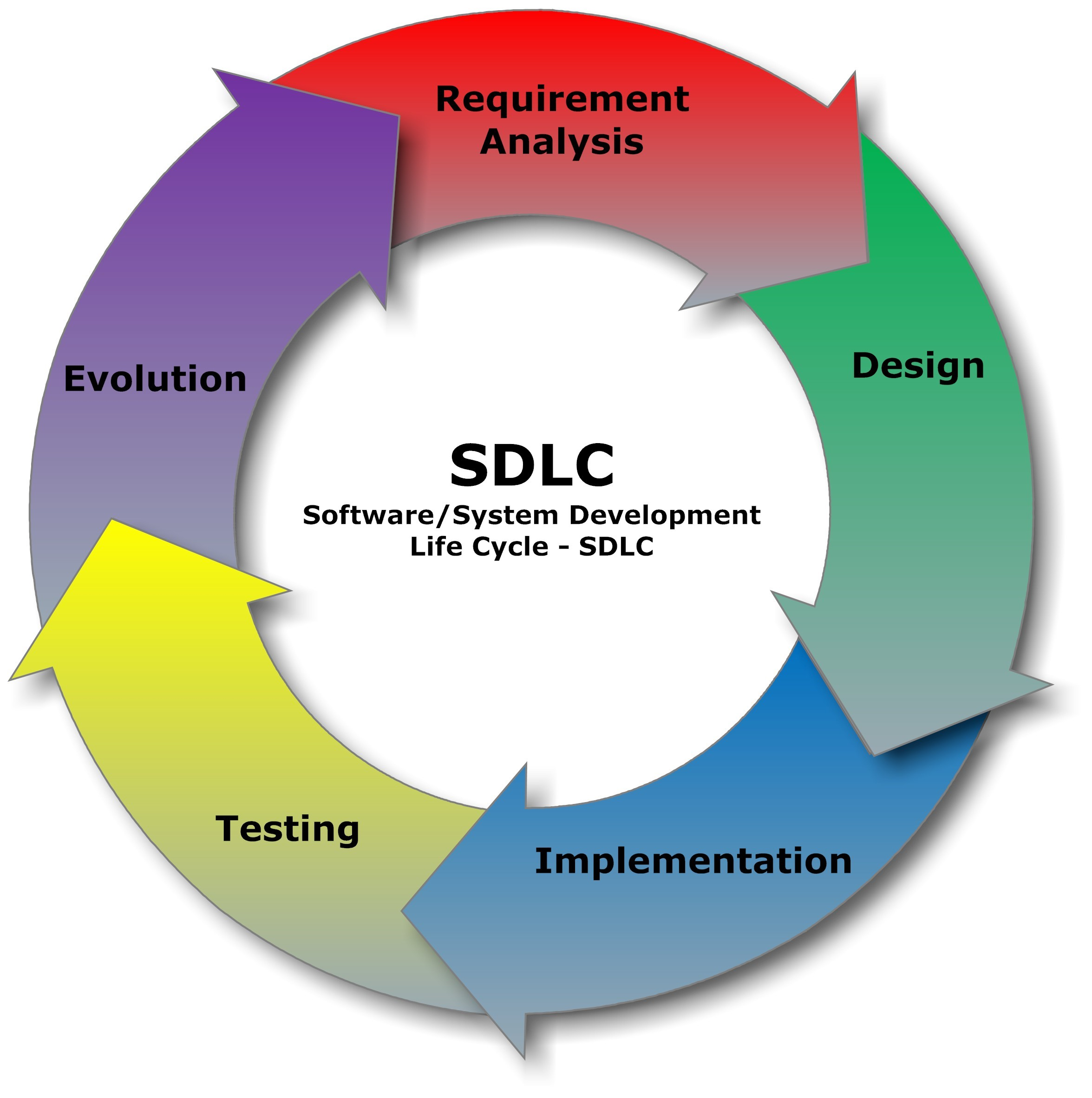 How You Should Approach The Secure Development Lifecycle Dataversity