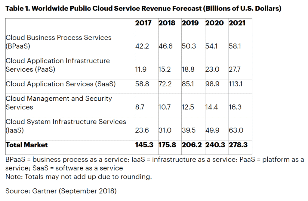 Future Trends in Cloud Computing All Point to Optimization