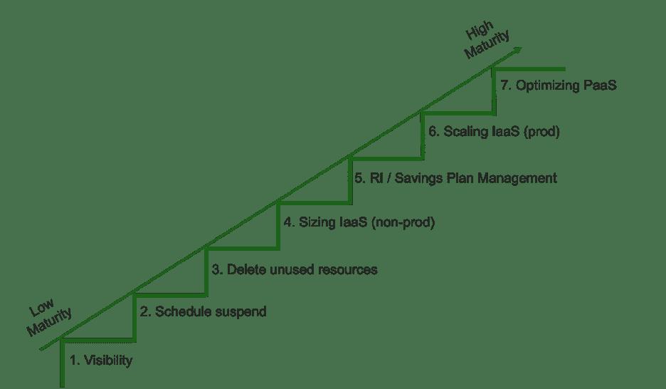 Waar bevindt u zich in de volwassenheidscurve voor cloud-uitgavenoptimalisatie?
