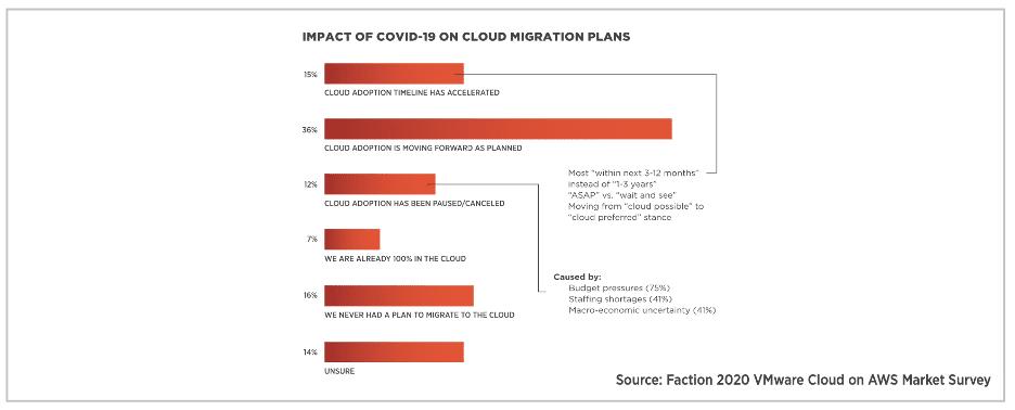 Interesse in de acceptatie van Enterprise Cloud blijft groeien tot in 2021